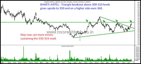 Bharti - Airtel - Triangle Breakout