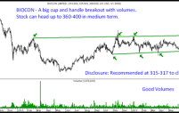 Biocon- Cup and Handle Breakout with volumes