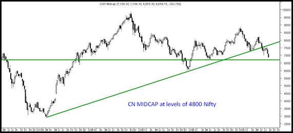CNX Midcap - Panic