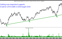 Maruti – Trendline and Channel Support. Time to look for a bounce