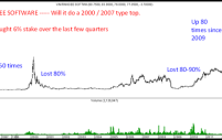 Vakrangee Software – Down 15% – Pump and Dump – Lic buys 6.45% stake in last 1 year