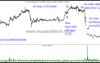 LIC runs a scam – Stock 2 – Zylog Systems