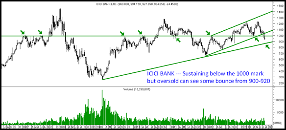 icici bank- channel support