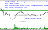 Tech Mahindra – Long term Breakout target 1300/1500