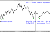 BSE DOLLEX 30 – Sensex in Dollar Terms is just 6-7% away from December 2011 lows