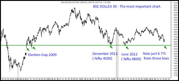 Dollex 30