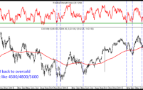 Nifty – Oversold – Relative Strength Index back to 4500/4800/5500 bottom levels
