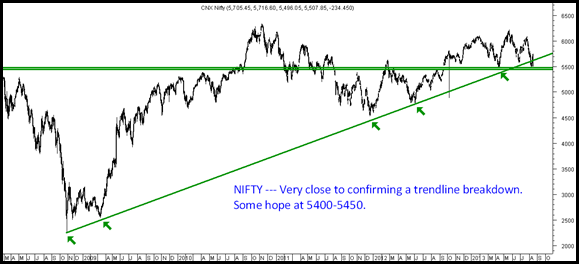 Nifty - Triangle