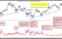 Nifty and India Vix – Deja Vu 2011