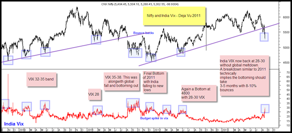 Nifty and India Vix Co-relation