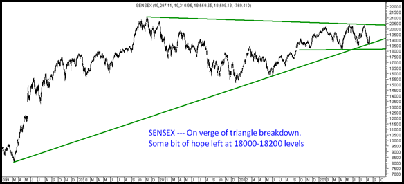 Sensex - Triangle