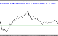 We are in a Bear Market with a Bullish Sensex/Nifty