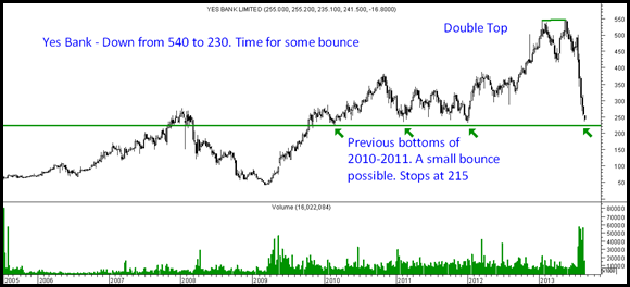 yes Bank - Bounce