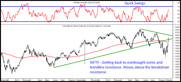 Nifty - Quick Swings