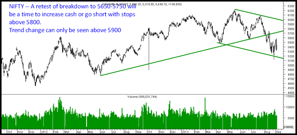 Nifty - Trend Change