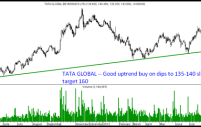 ONGC , Tata Global – Two stocks at support lines.