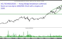 HCL TECH – Rising Wedge Breakdown confirmed.