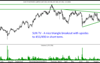 Sun Tv – Triangle Breakout. Target of 455/490