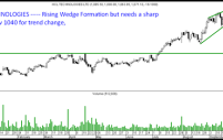 HCL TECH – A rising Wedge, but wait for sharp downticks