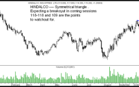Hindalco – Symmetrical Triangle – Expect breakout in coming sessions.