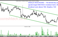 Cadilla Healthcare – Channel breakout can target 900-950 in medium term.