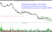 Two Investment Picks – Everest Inds and Hyderabad Inds.