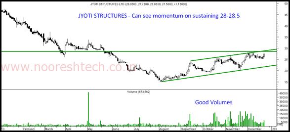 Jyoti Structures