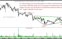 Mcleod Russel – Cup and Handle Breakout