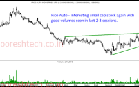 Technical Charts of Stocks on Radar – City Union Bank, Jyoti Structures, Manali Petro and Rico Auto.