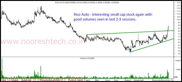 Rico Auto