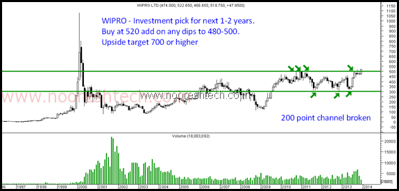 Wipro - Monthly