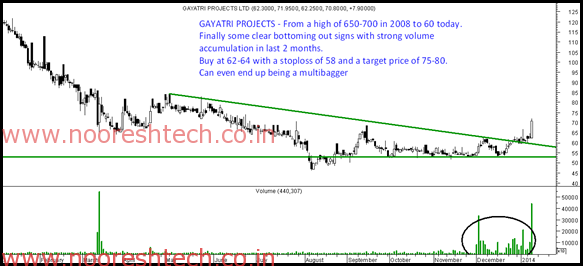 Gayatri Projects breakout