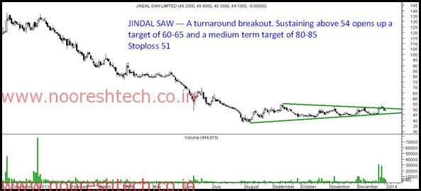 Jindal Saw - Breakout