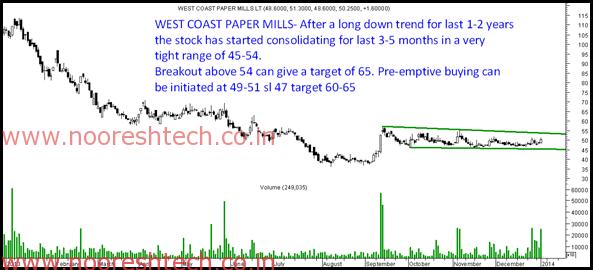 West Coast Paper