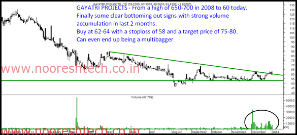 gayatri projects