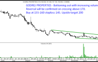Godrej Properties – Long term Buy. Bottoming Out