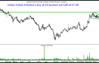 Divis Labs , Indian Hotels – Flag Breakout trades