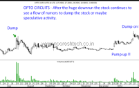 Opto Circuits – The Classical Pump and Dump.