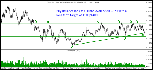 Reliance Inds - Buy