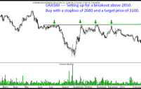 Grasim – Short Term Trading Opportunity