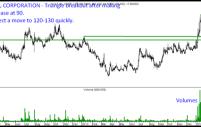 Gulf Oil Corporation – Momentum Trade