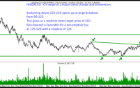 Hindalco – Major trend change