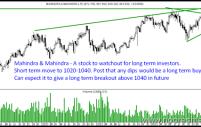 Mahindra and Mahindra – Long Term Investment on Dips