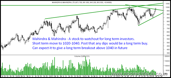 Mahindra - Weekly