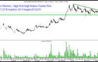 Marksans Pharma – 20% circuit. Recommended in Technical Trades March 2014 report.