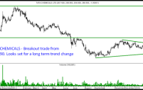 Tata Chemicals – A clean Breakout trade. Techno Funda Small Cap Company