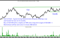 Investment Pick Atul Limited – Big Cup and Handle Breakout on cards.