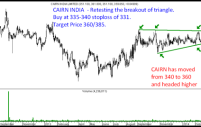 Cairn India – Technical Breakout.Before and After.
