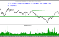 Technical Charts – Larsen and Toubro & Tata Steel