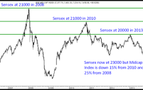 Midcap Indices yet to cross 2013 highs & still 10-25 % below 2008 highs.
